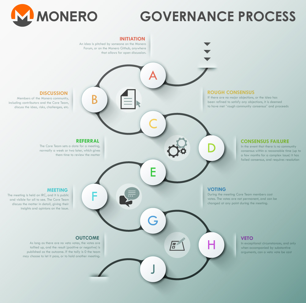 Governance Process Overview